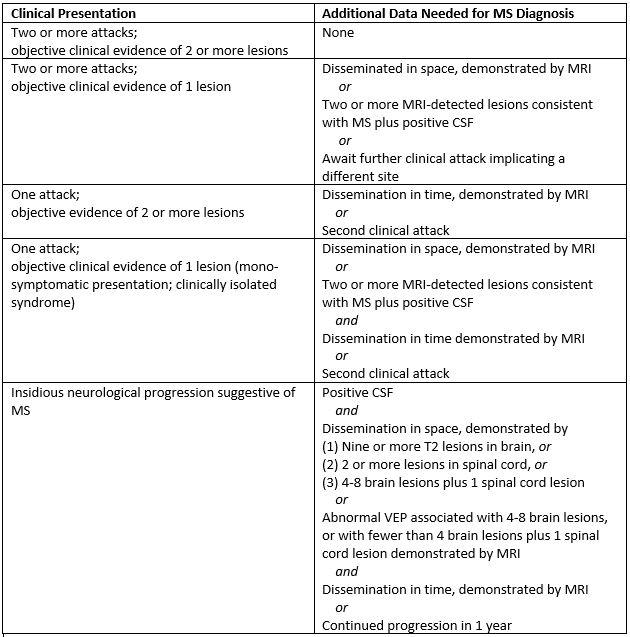 Optic Neuritis Table 2