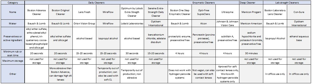 Table 2. Gas-permeable contact lens cleaners