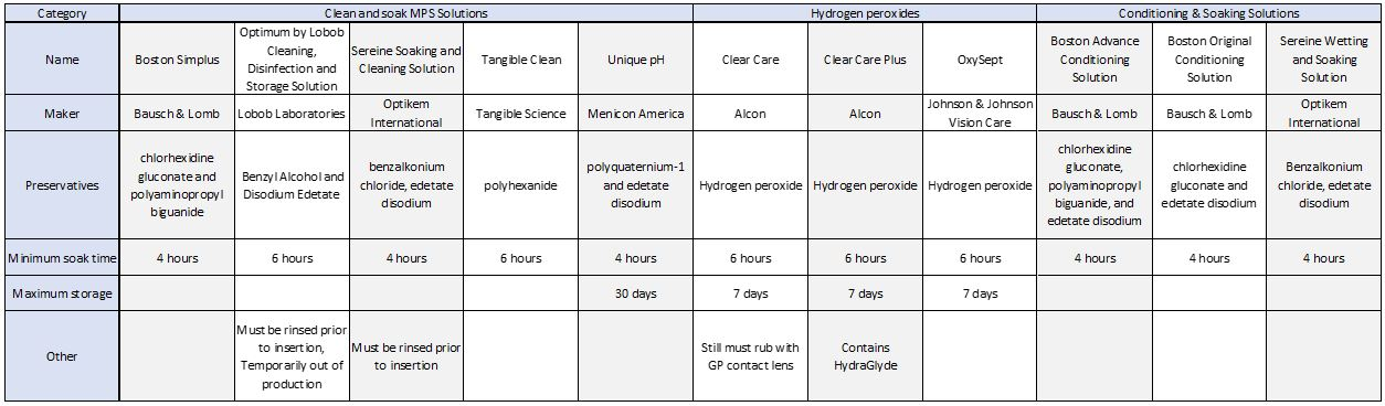 Table 3. Gas-permeable contact lens disinfectants