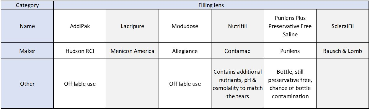 Table 4. Gas-permeable contact lens filling agents