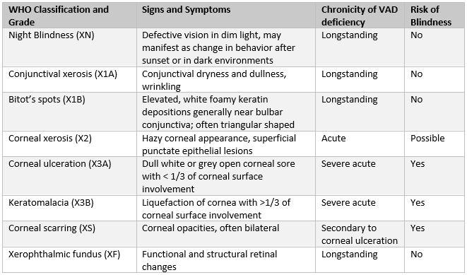 Table 1: World Health Organization (WHO) Classification of Xerophthalmia